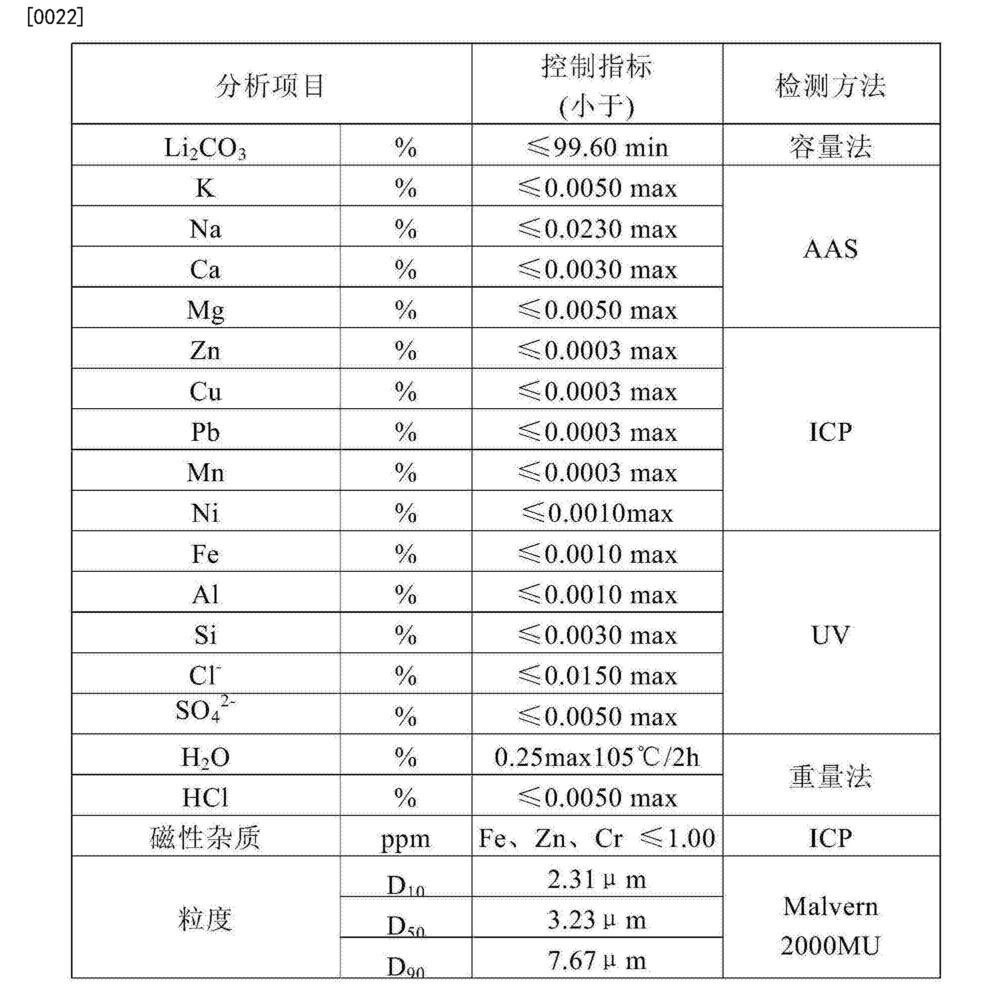 Figure CN105540619BD00061