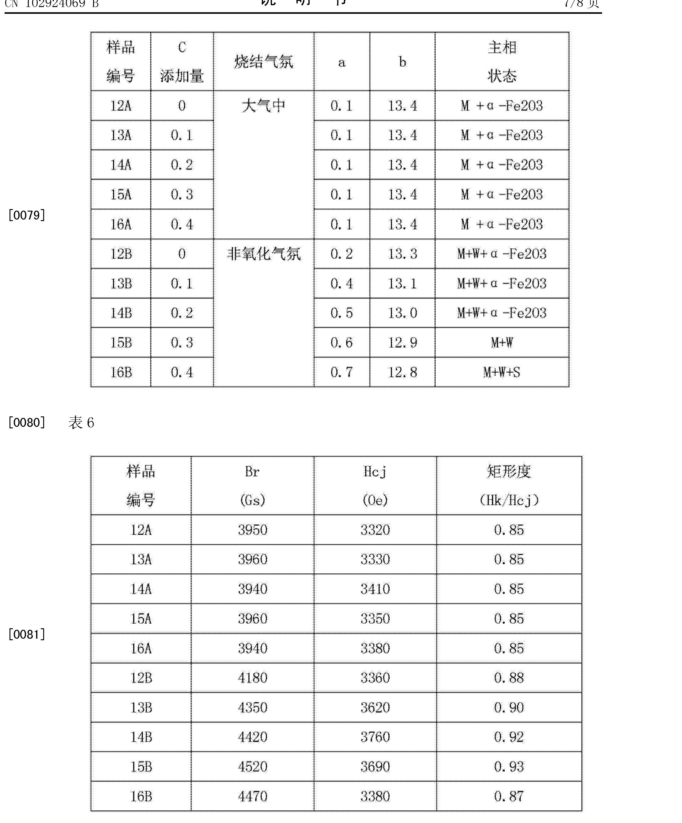 Figure CN102924069BD00091