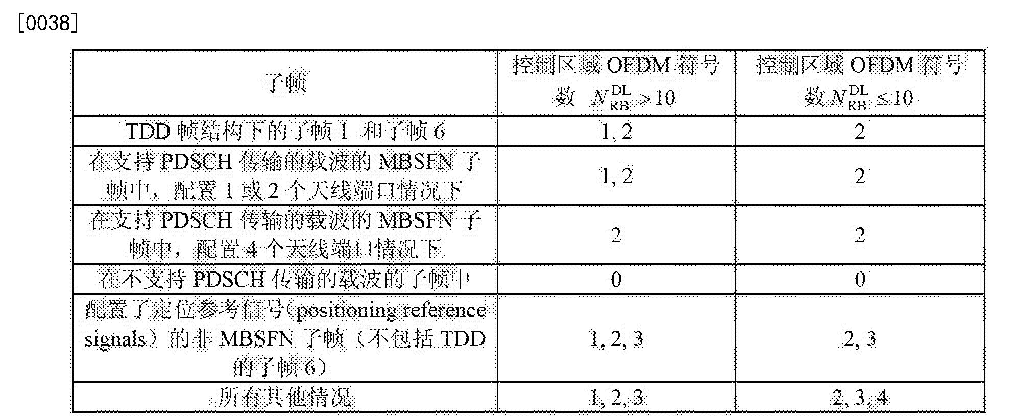 Figure CN104053237BD00081