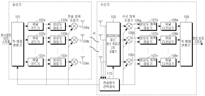 Figure R1020070012679