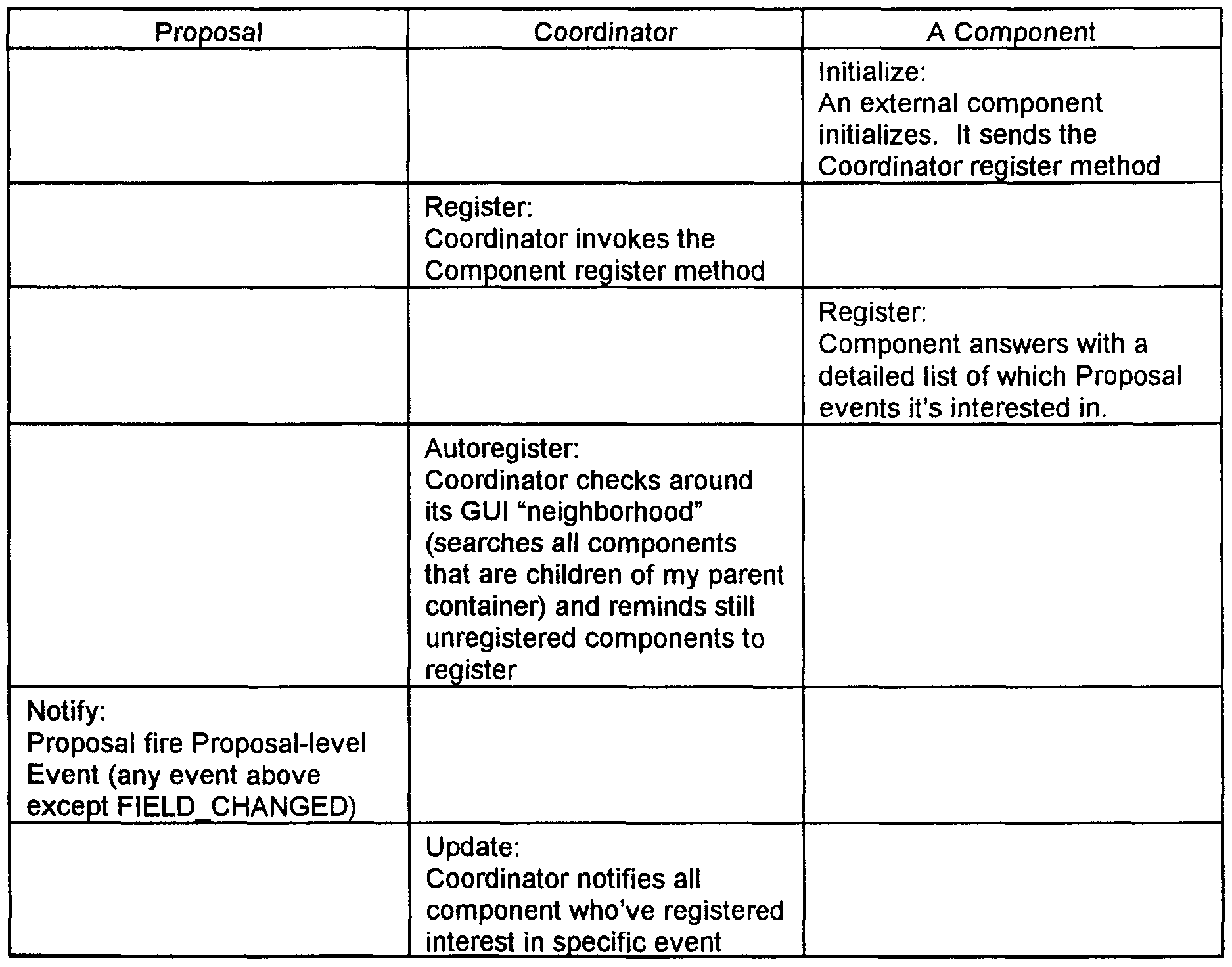 WO1999060478A1 - Proposal based architecture system - Google