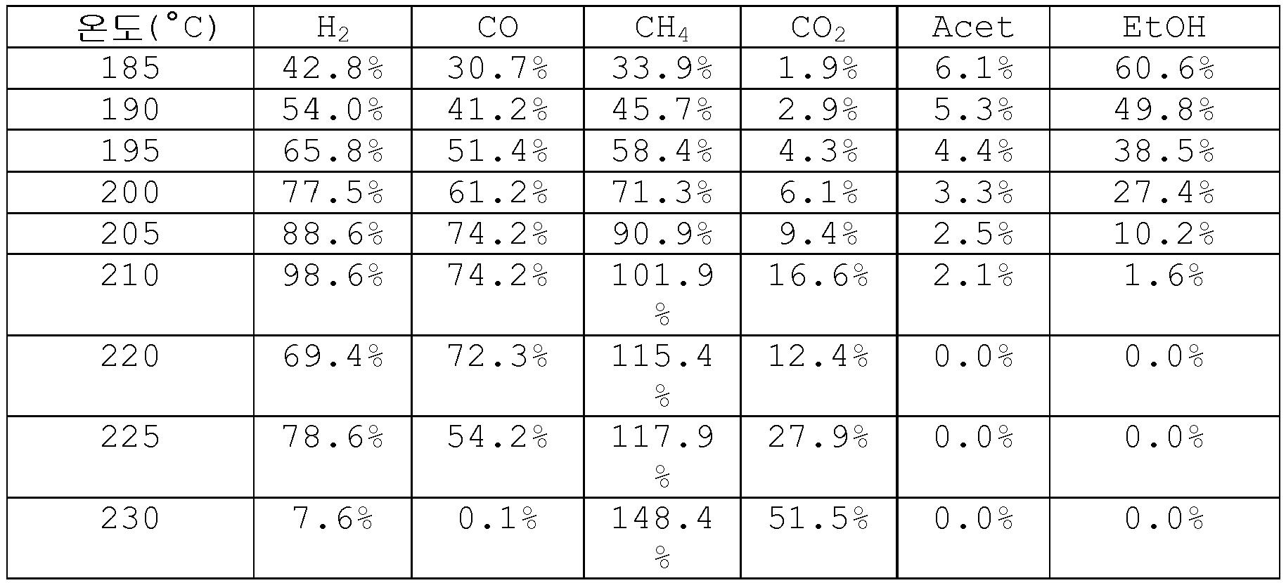 Figure 112009001899954-pct00008