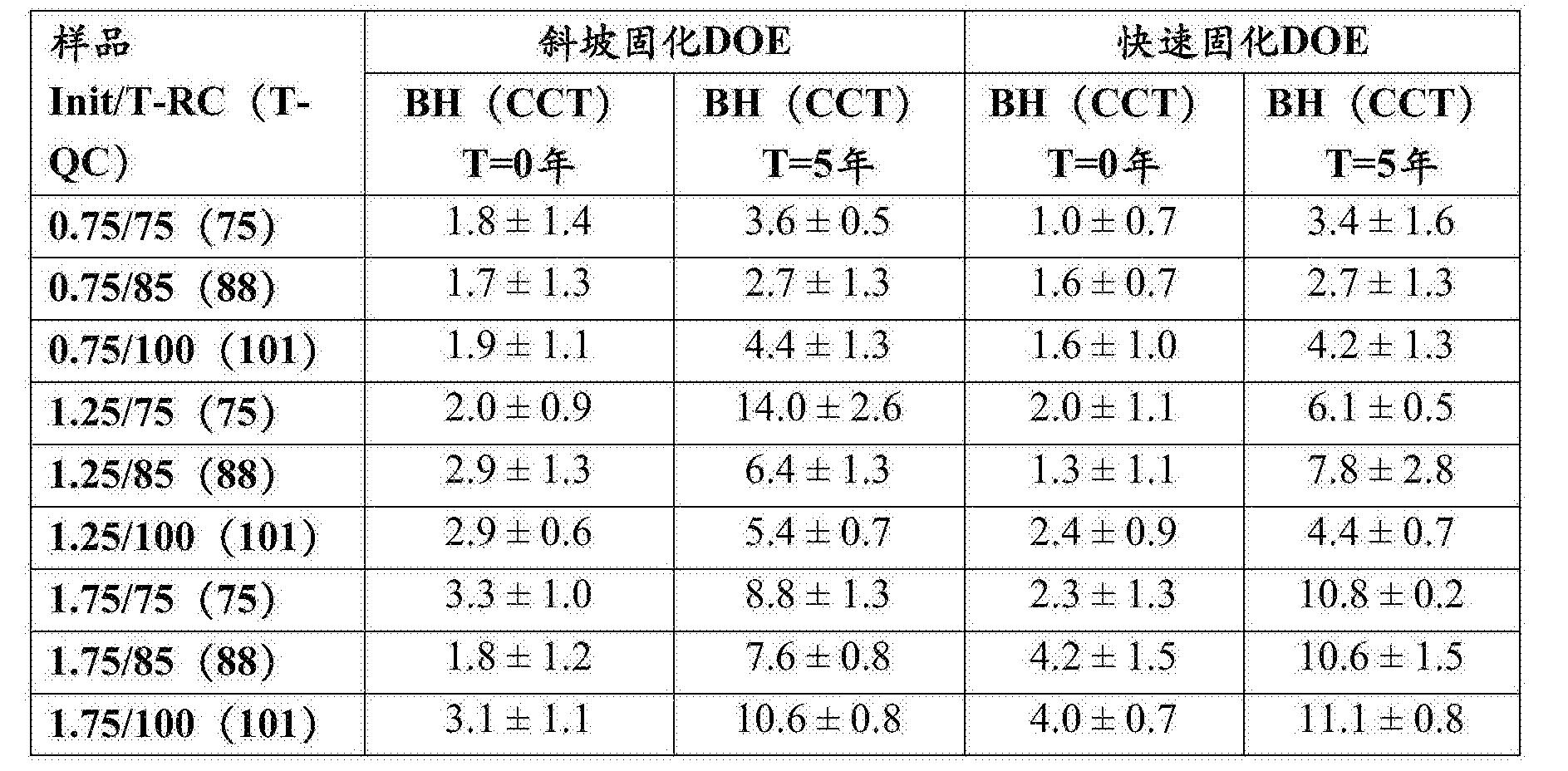 Figure CN106999628AD00302