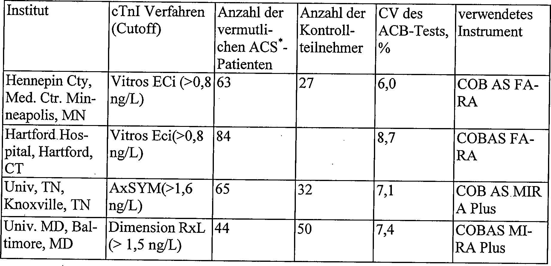 DE60217102T2 - Verbesserungen der diagnose des akuten ...