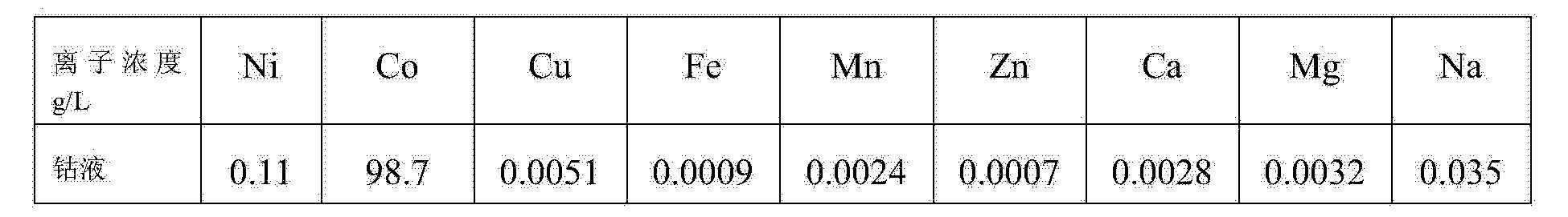 Figure CN104480325AD00141