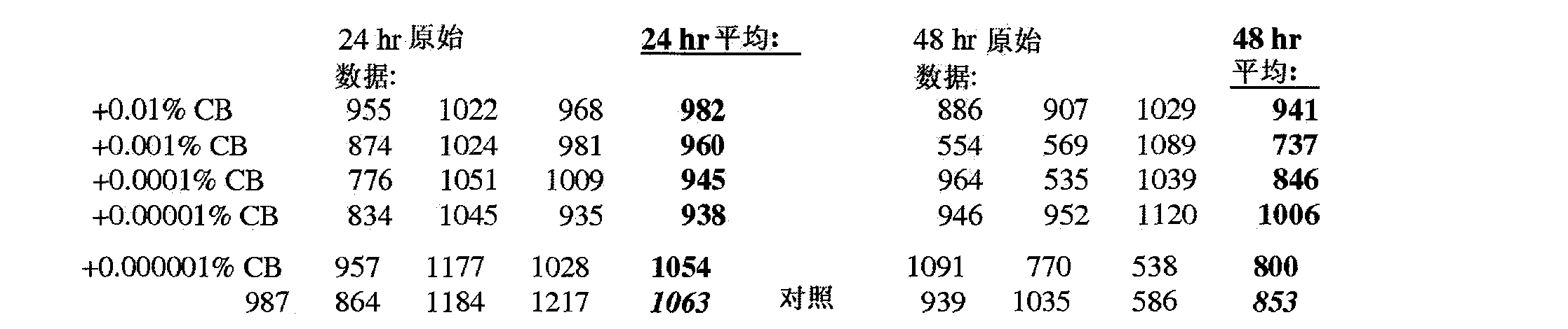 平均 知能 指数