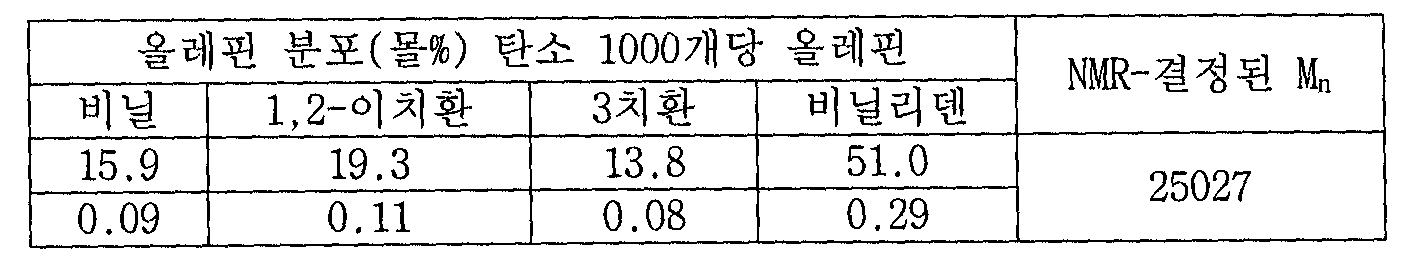 Figure 112007008248036-PCT00021
