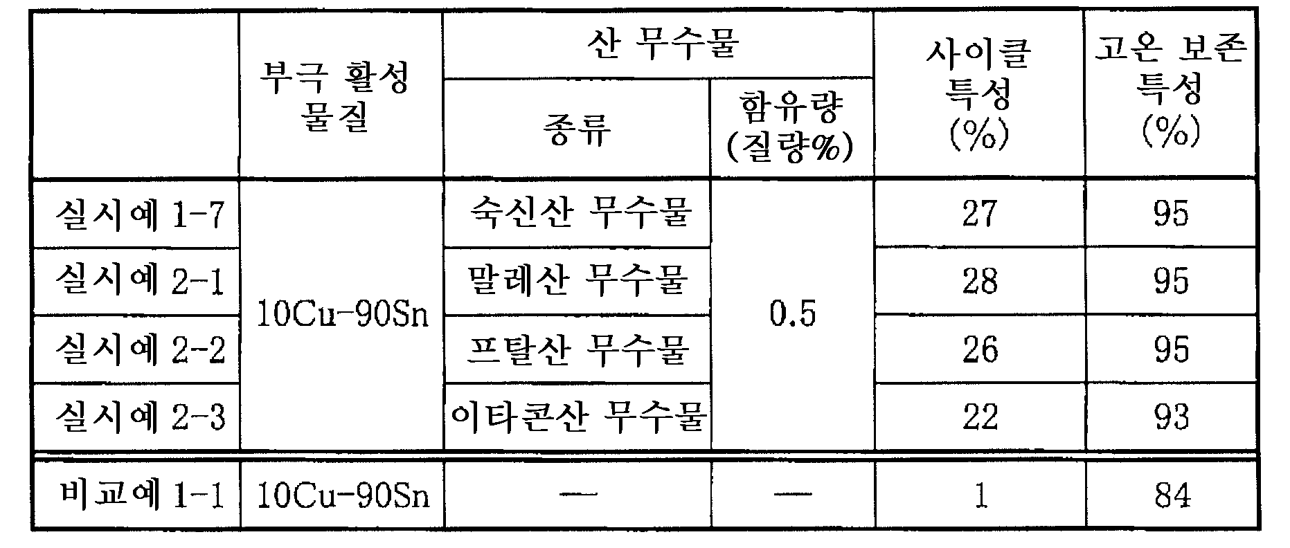 Figure 112005063724517-pat00005