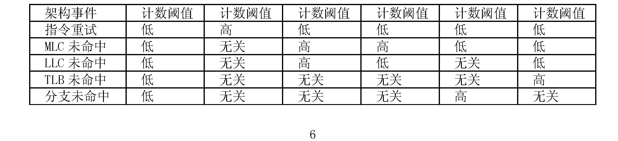 Figure CN101266515BD00061