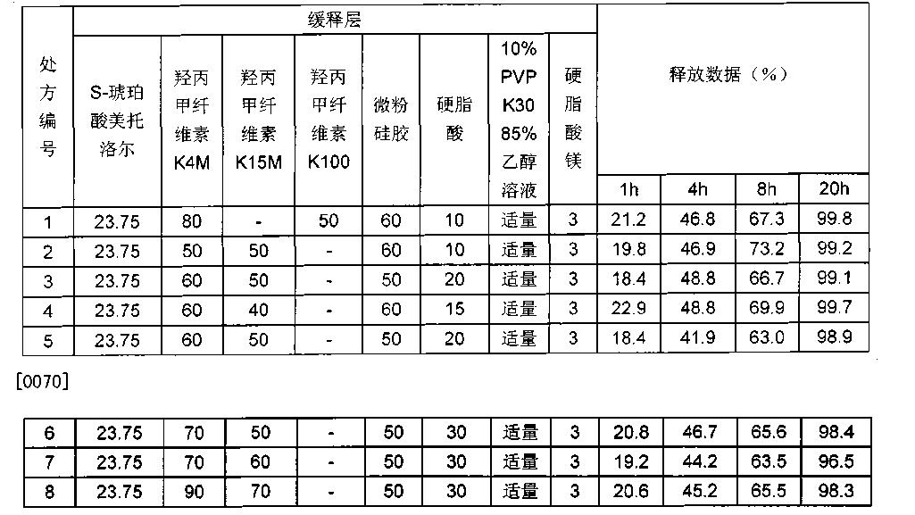 Figure CN102008456BD00111