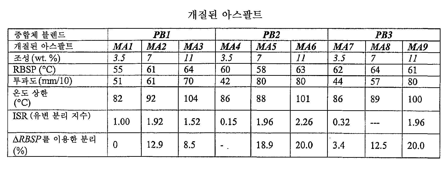 Figure 112006003349010-PCT00018