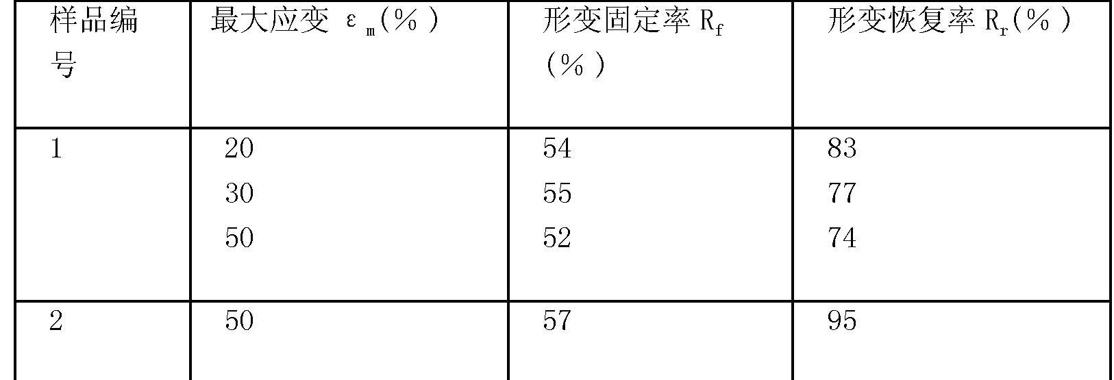Figure CN101747486BD00101