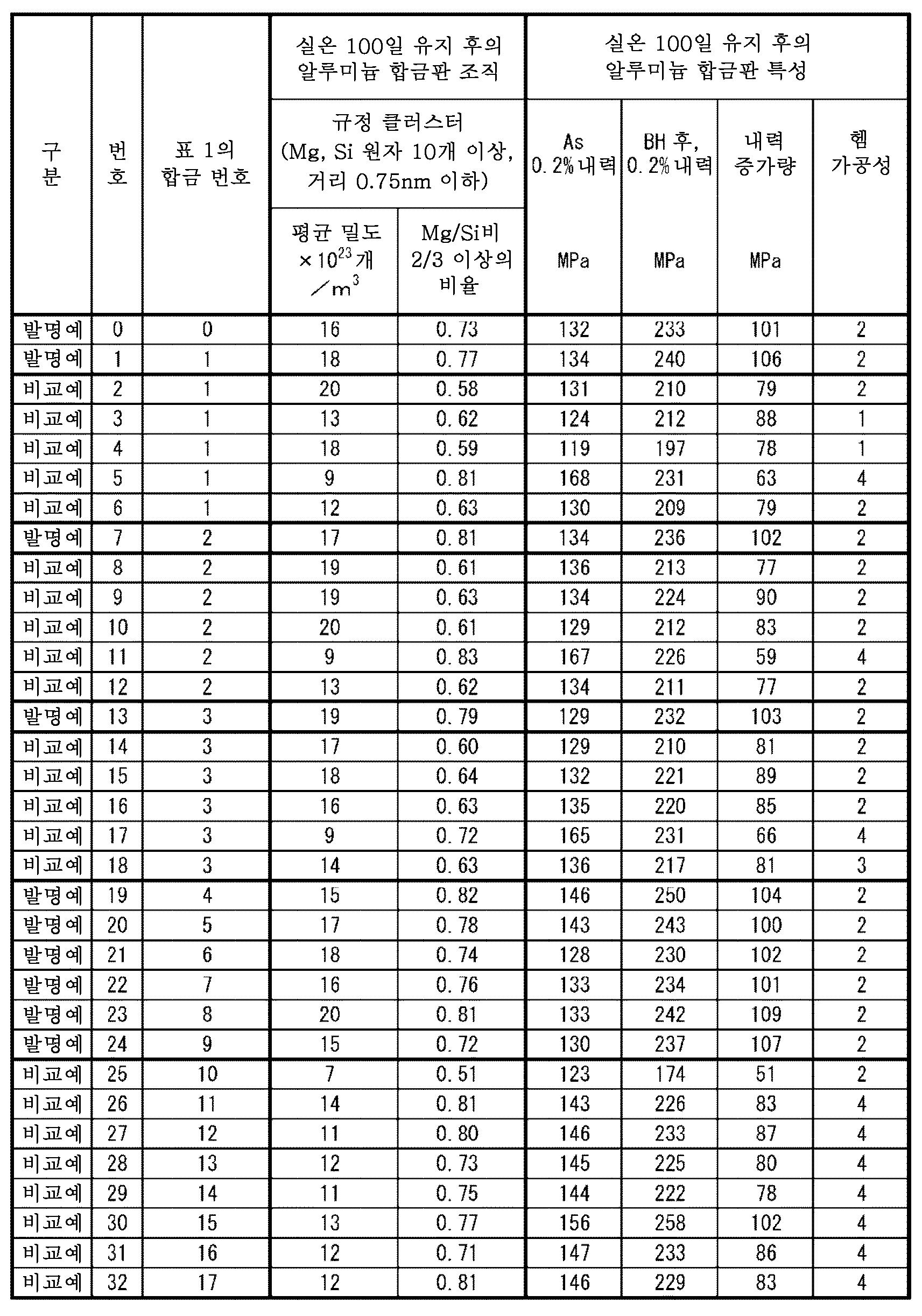 Figure 112015025127951-pct00003
