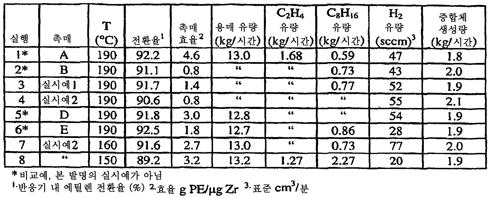 Figure 112008086408761-pct00038