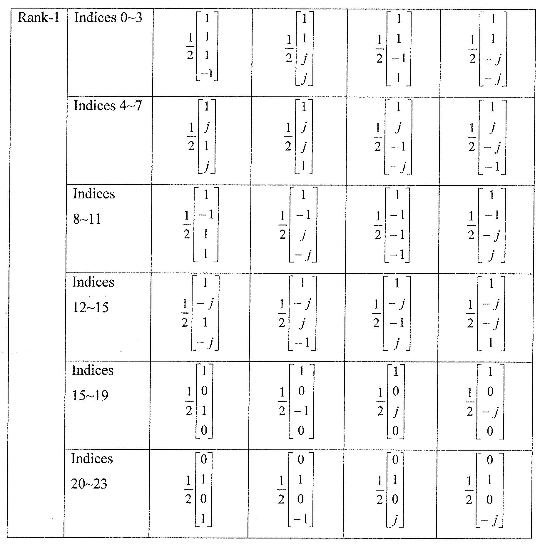 Figure PCTKR2011002161-appb-T000003