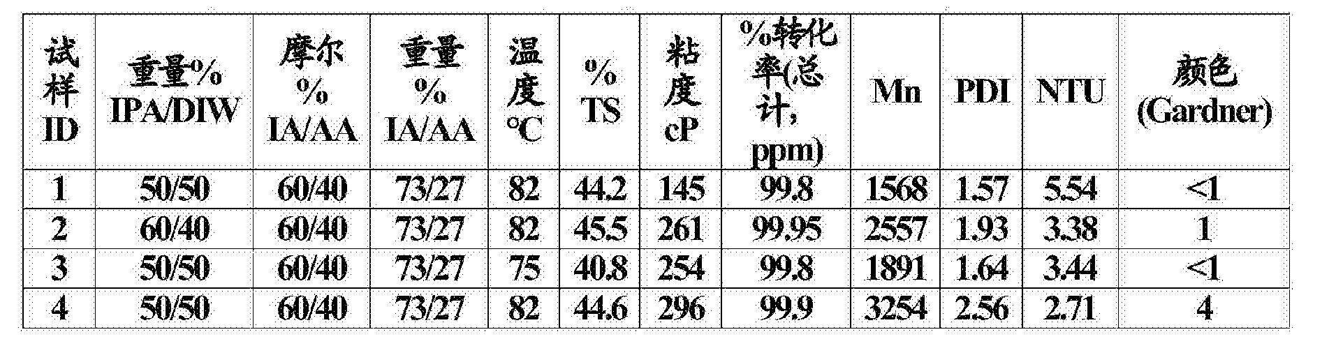 Figure CN106574018AD00361