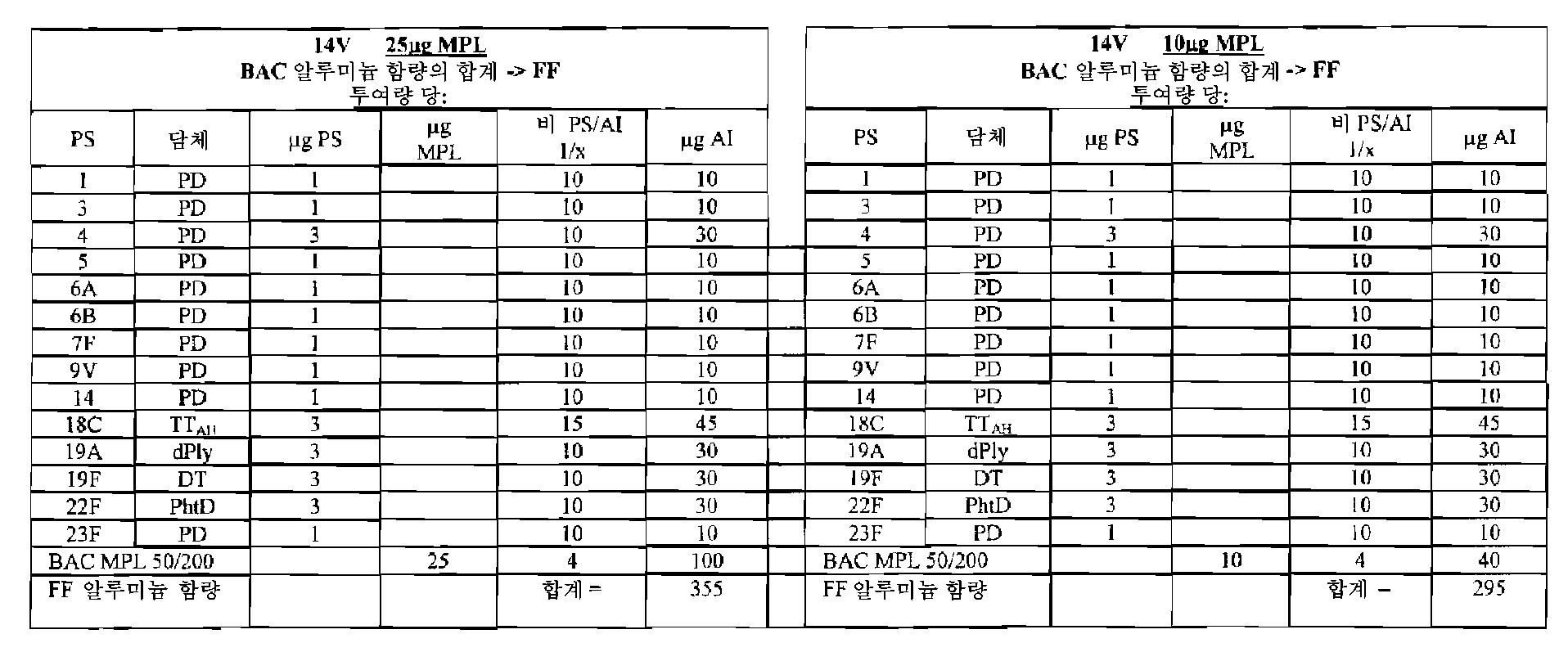 Figure 112010005357443-pct00024