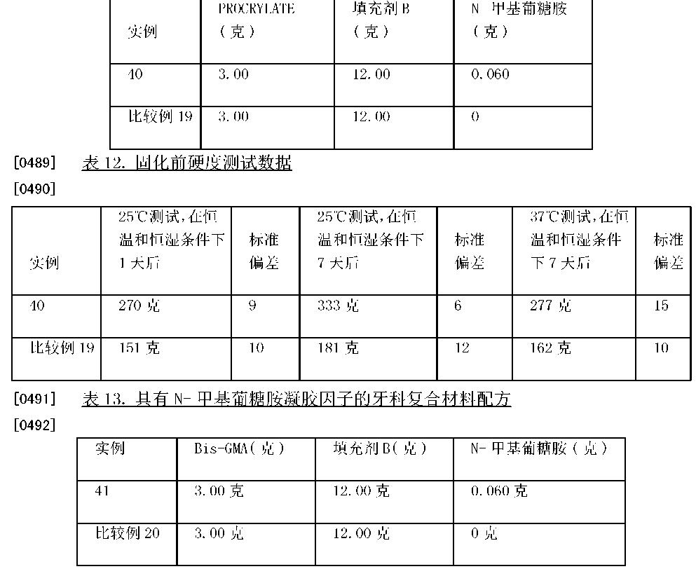 Figure CN101516319BD00662