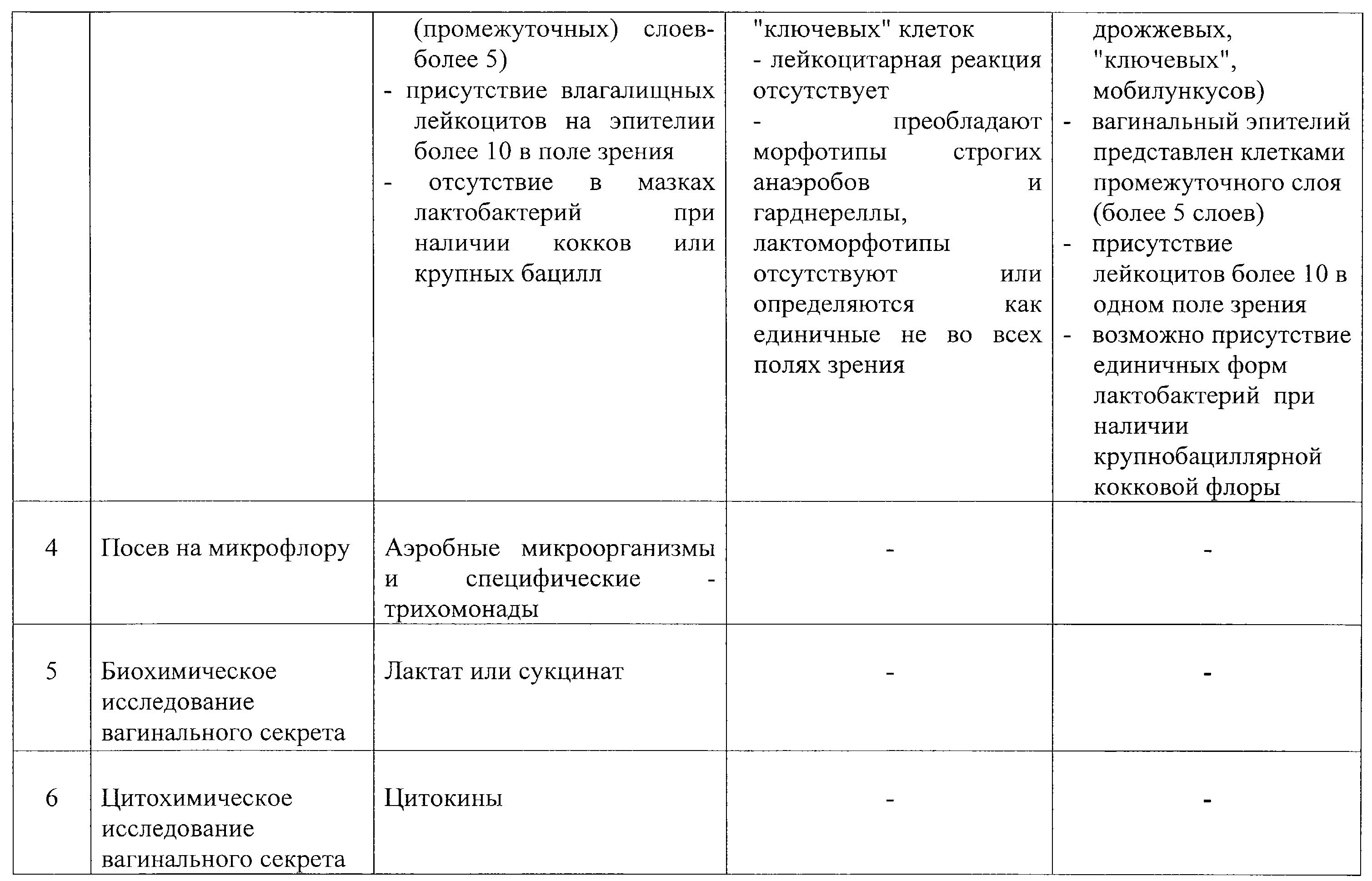 Содержание лейкоцитов вагинально