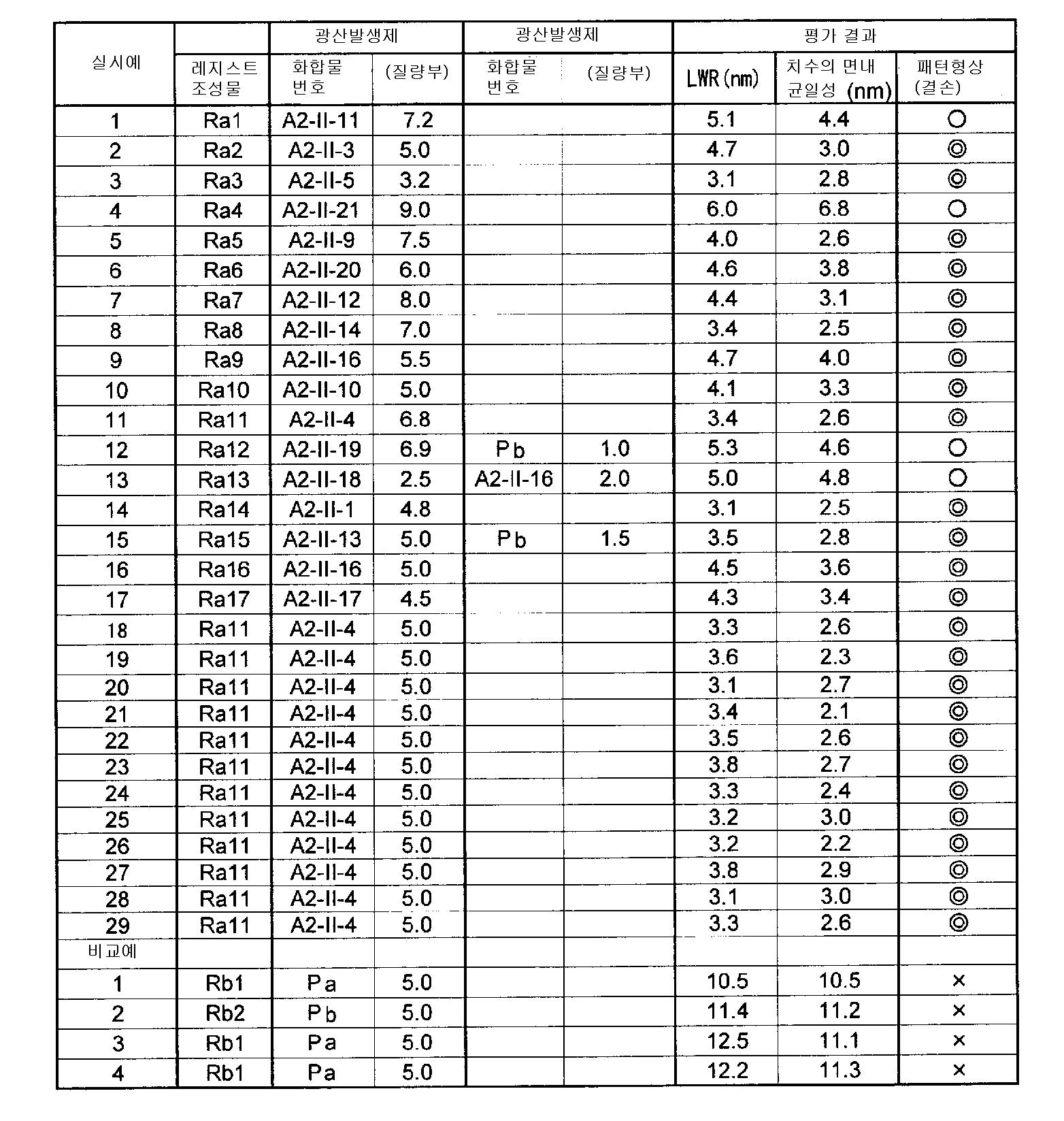 Figure 112009076329077-pct00055