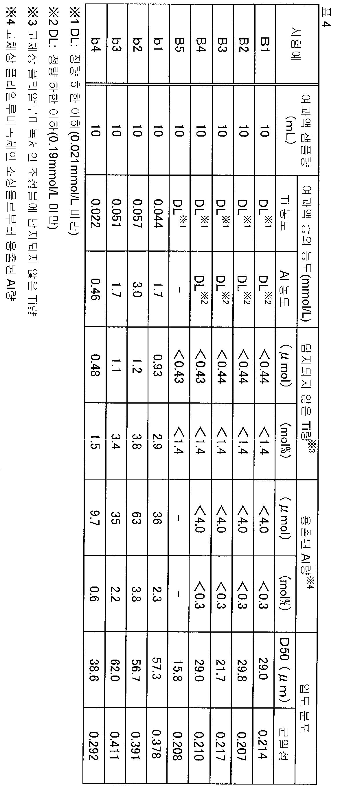 Figure 112015078102705-pct00021