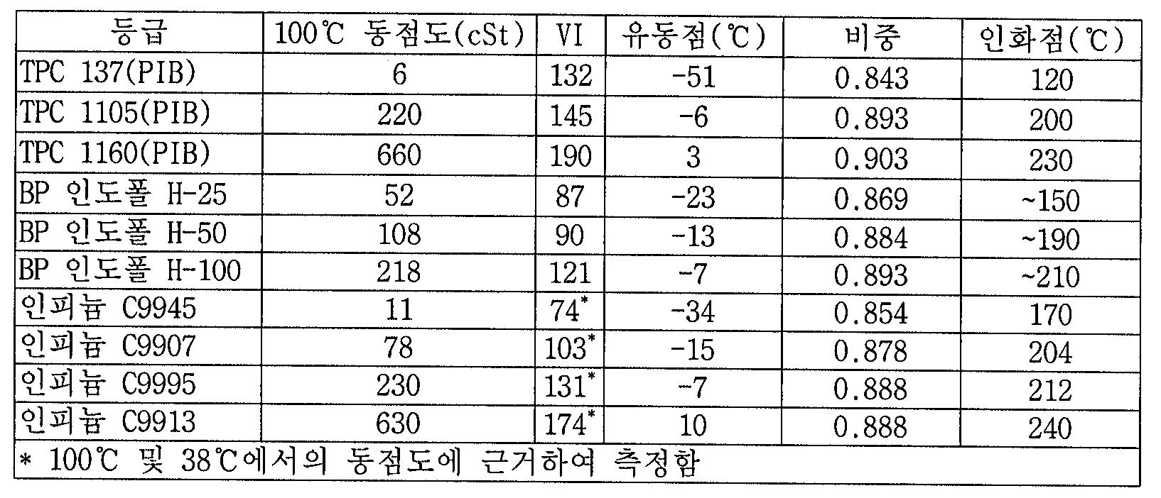 Figure 112007008248036-PCT00014