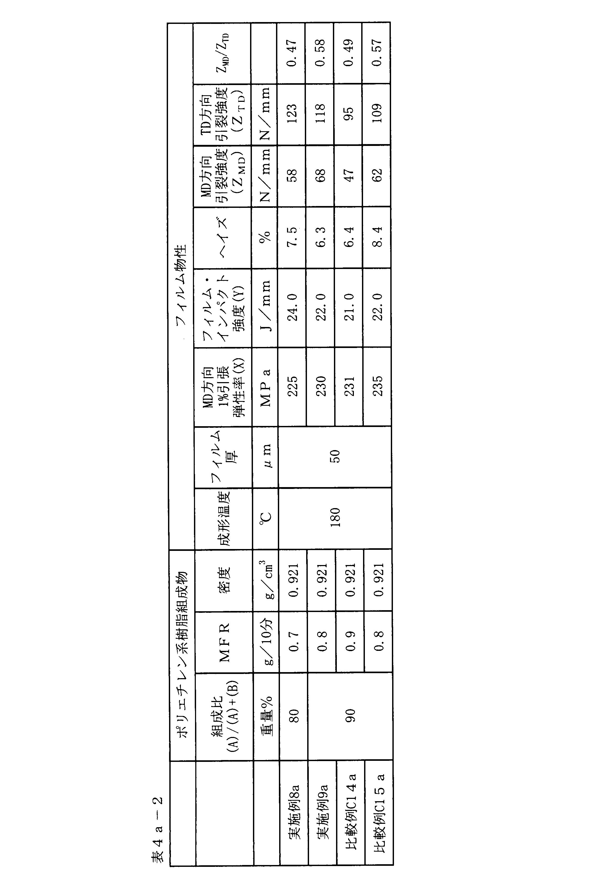Figure JPOXMLDOC01-appb-T000093