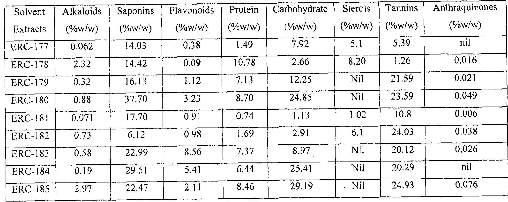 WO2012063118A2 - An herbal composition for protection from or