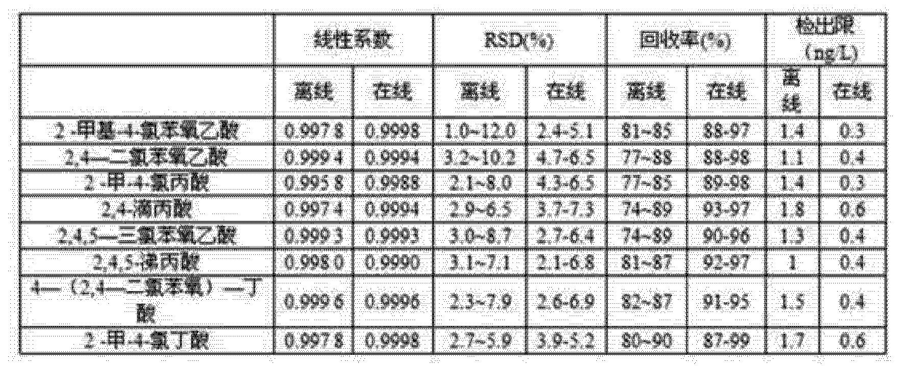 Figure CN103226138BD00162