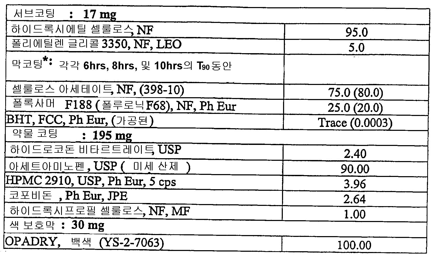 Figure 112006029415911-PCT00009