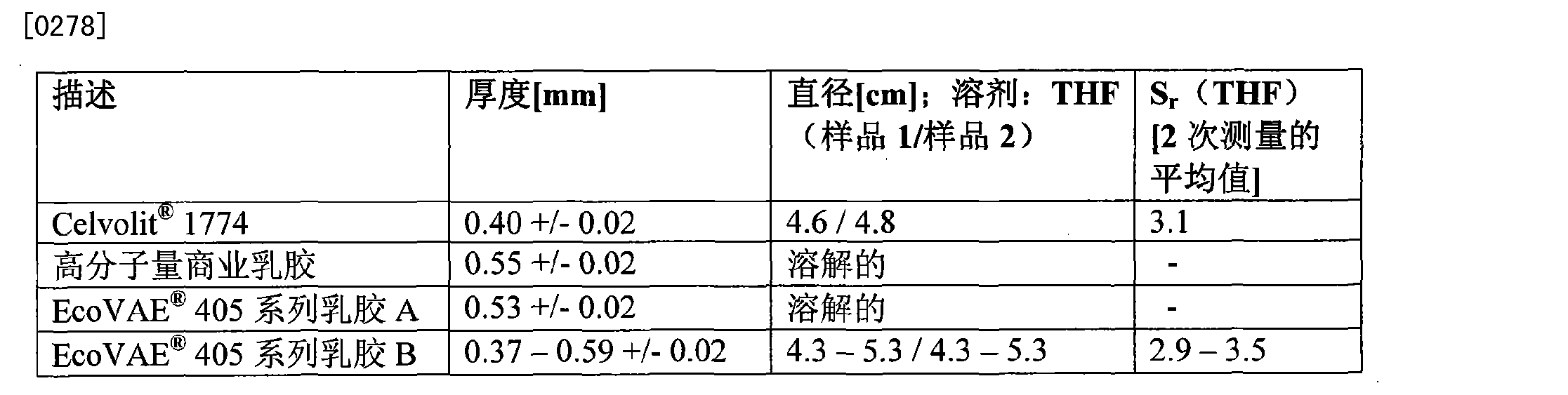 Figure CN101665647BD00251