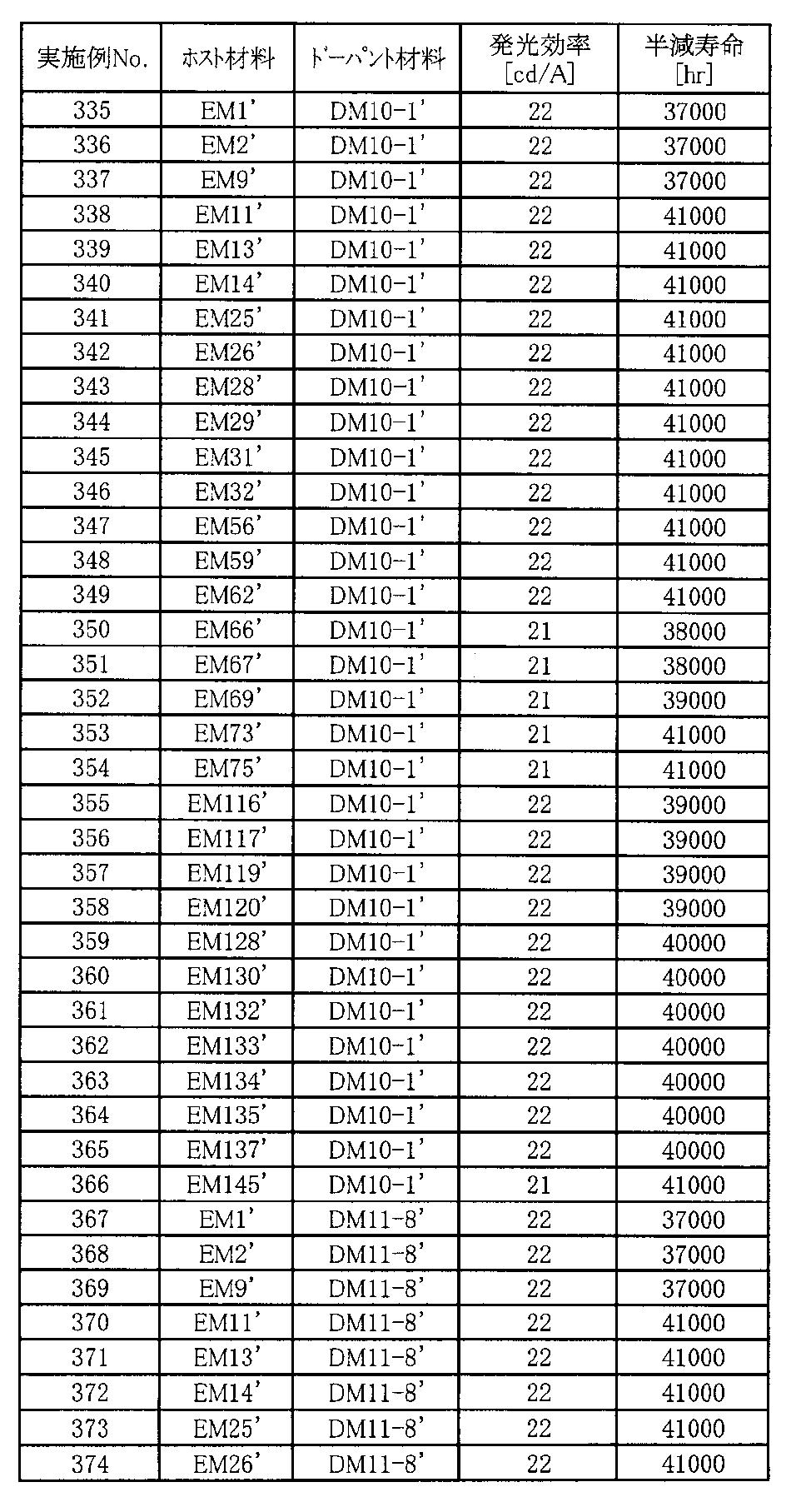 Figure JPOXMLDOC01-appb-T000134