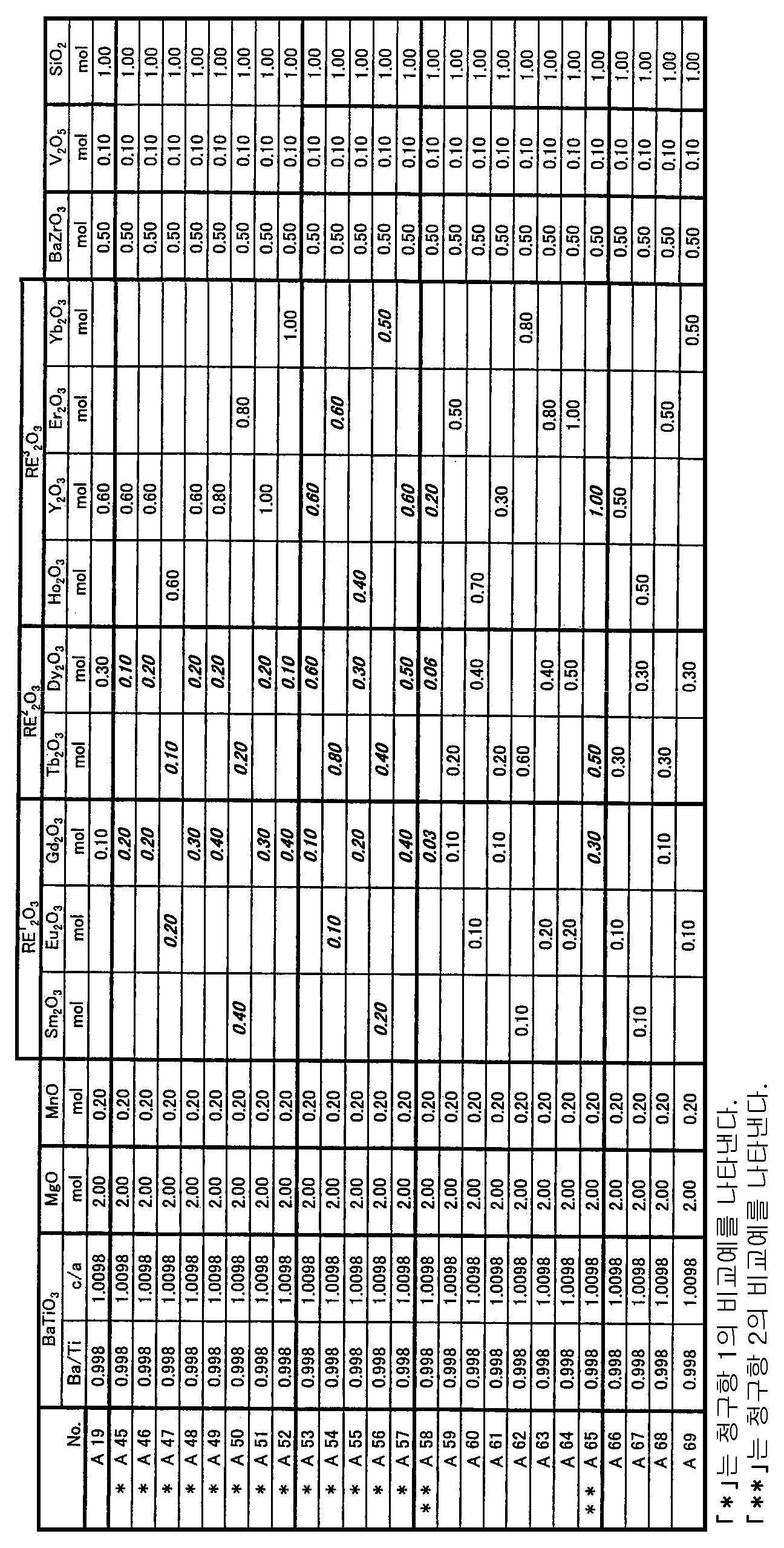 Figure 112008067758410-pat00003