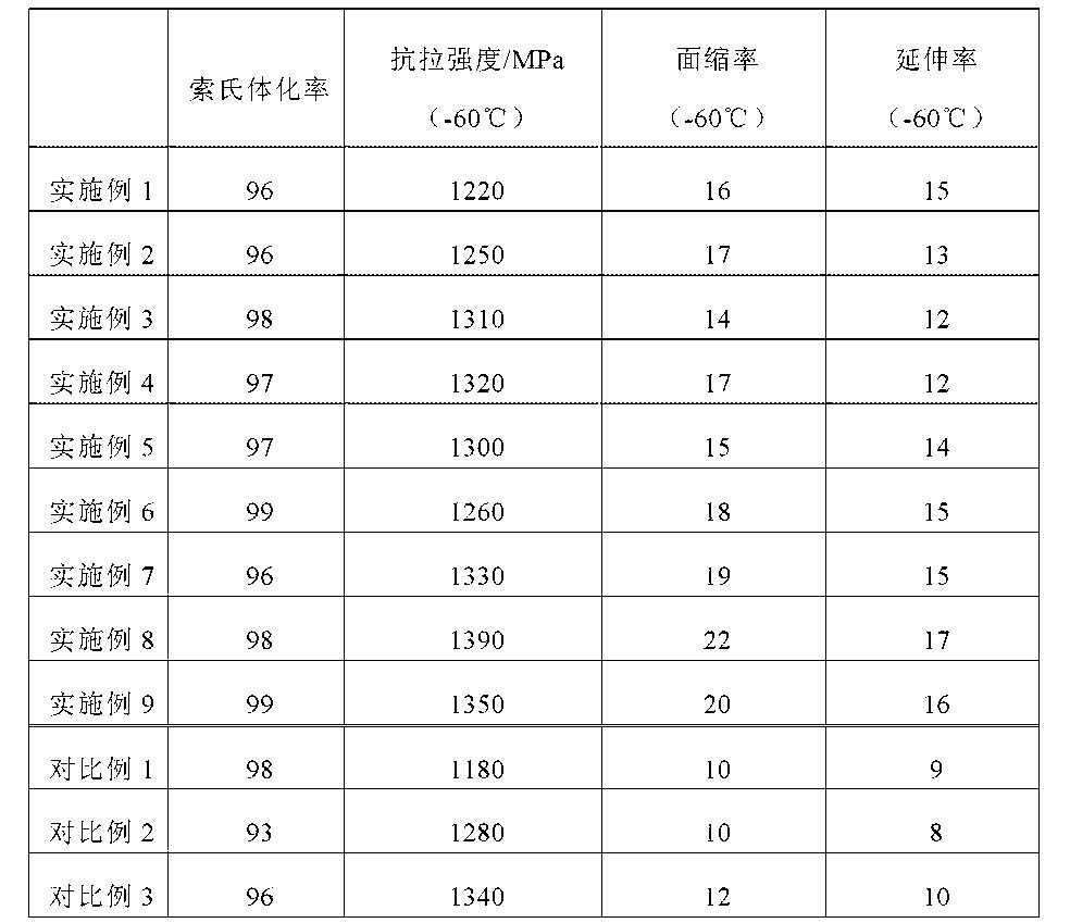 Figure CN105506500AD00101