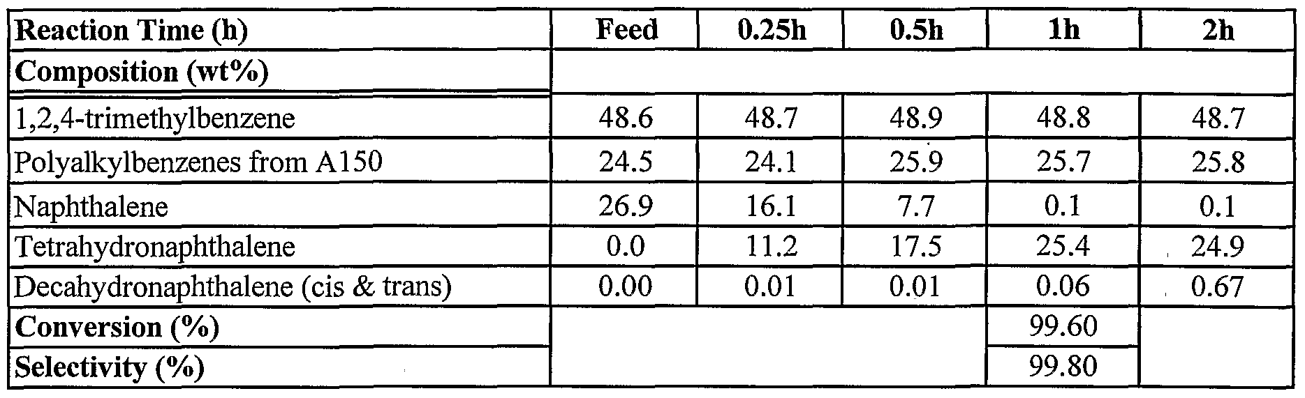 WO2004094566A1 - Reduction of naphthalene content in