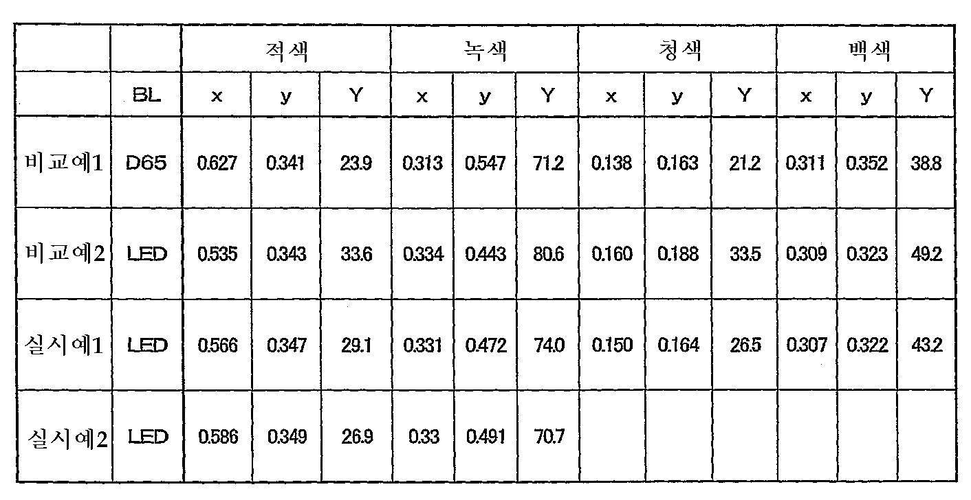 Figure 112004049321423-pct00002