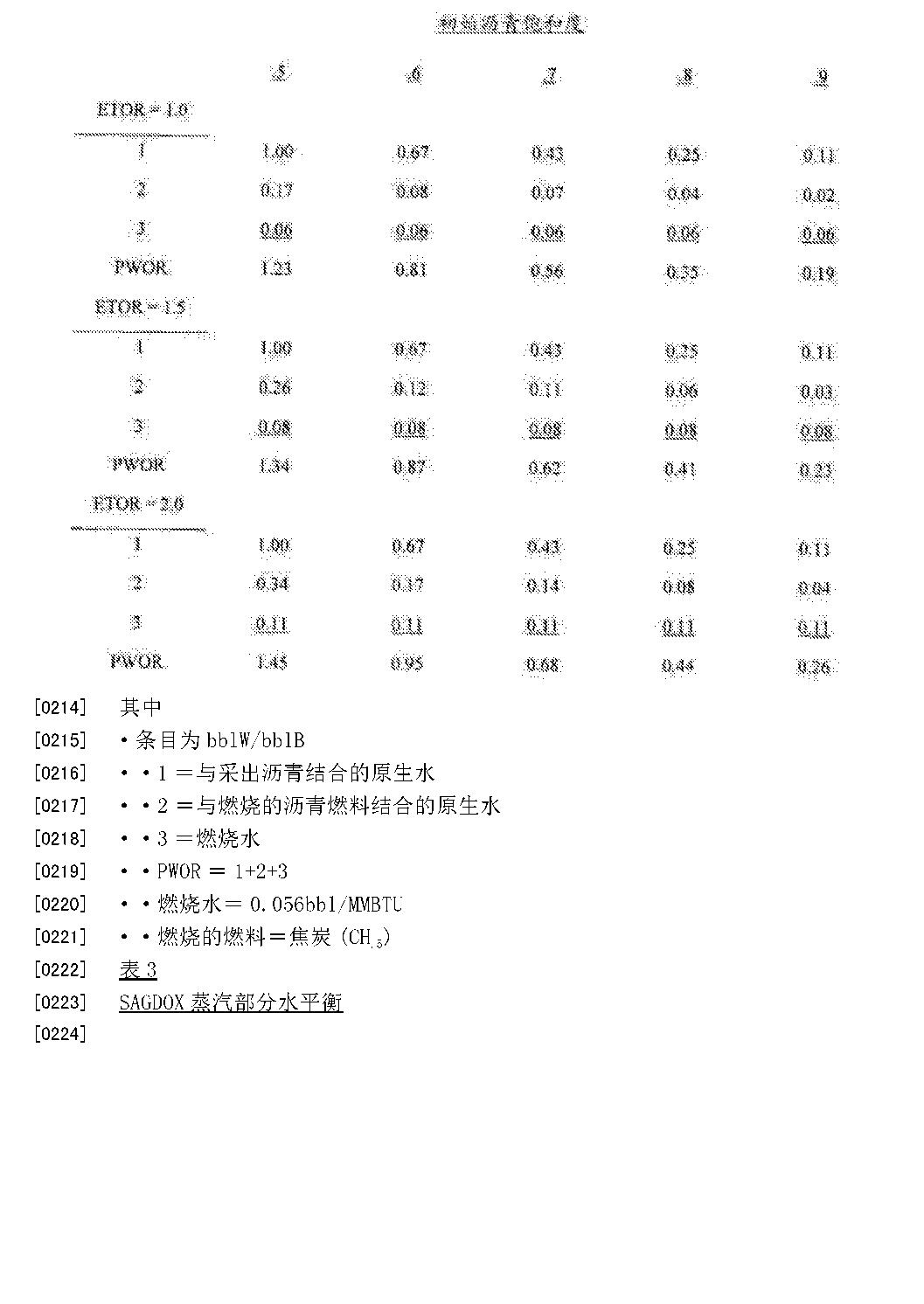 Figure CN105008660AD00161