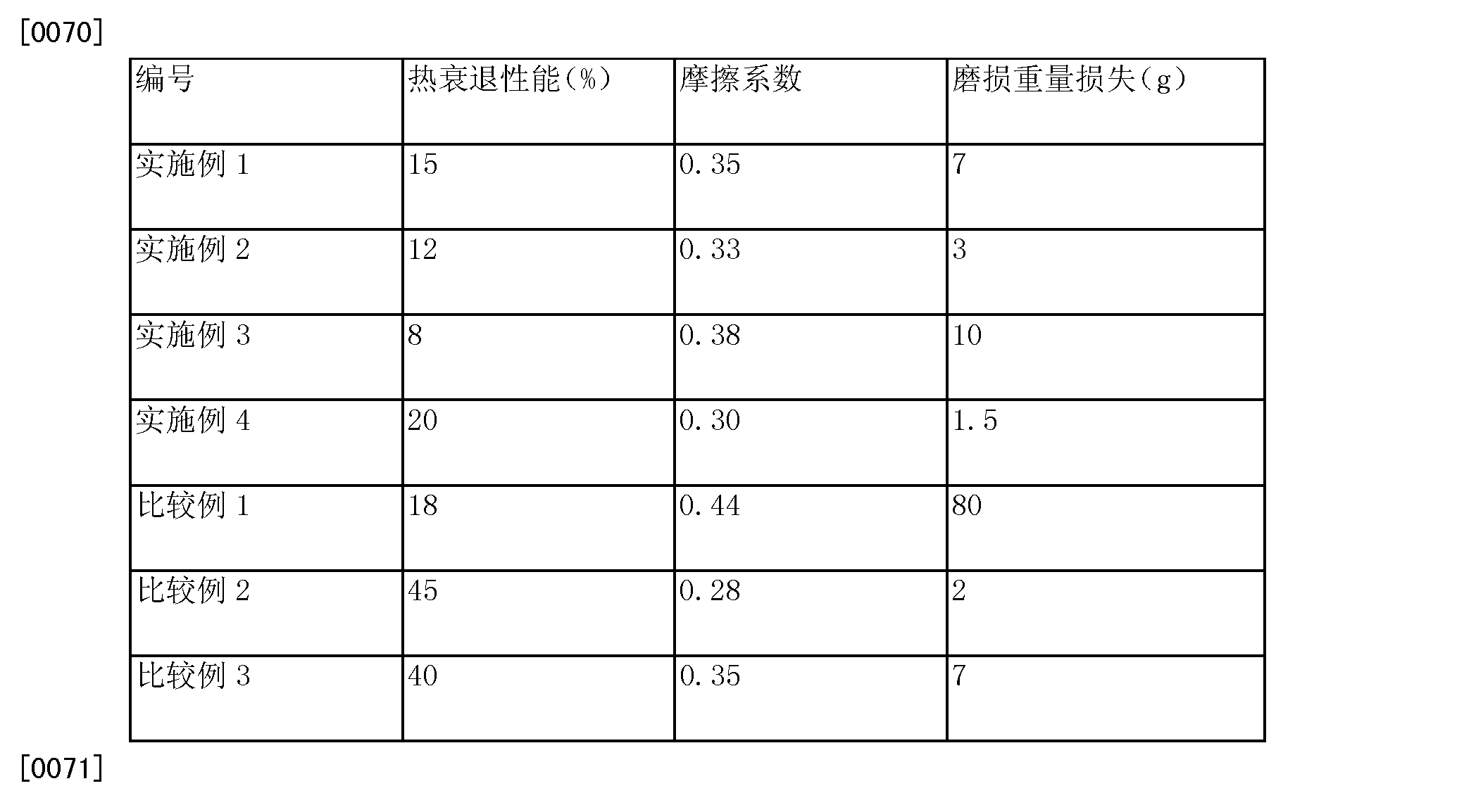 Figure CN104946201AD00092