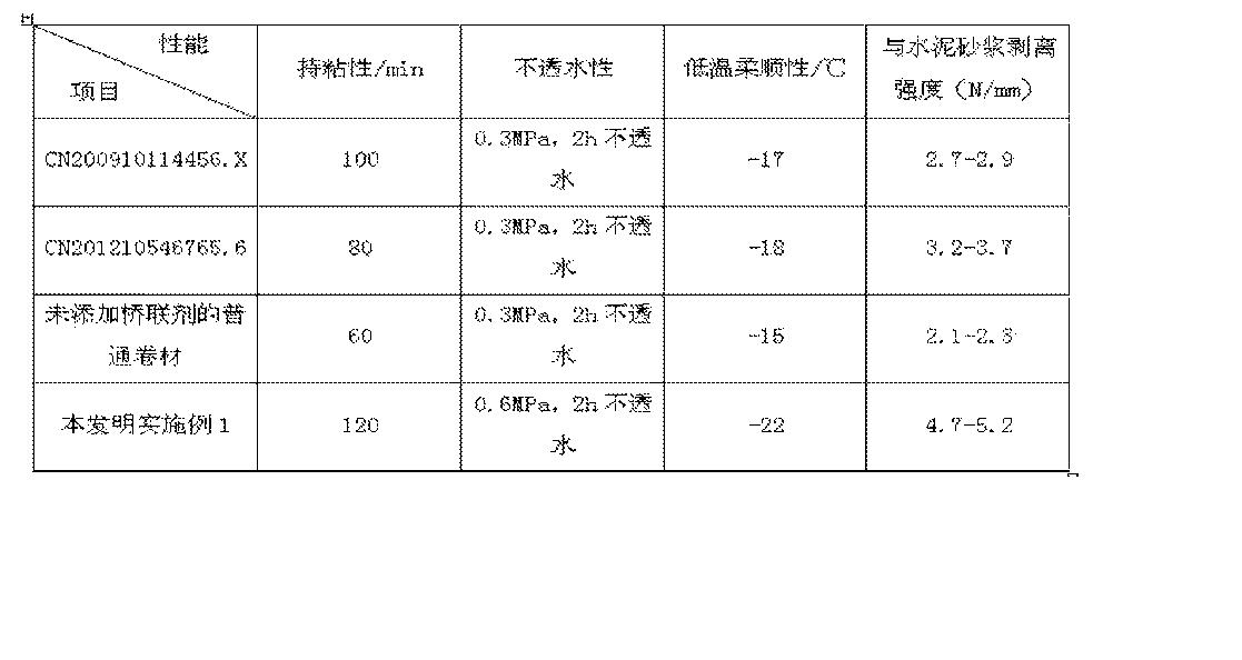 Figure CN105273231AD00081