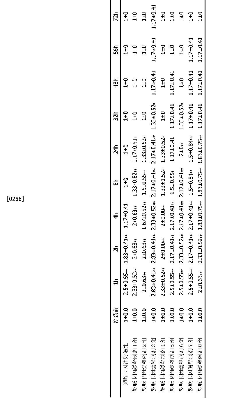 Figure CN103142458BD00221