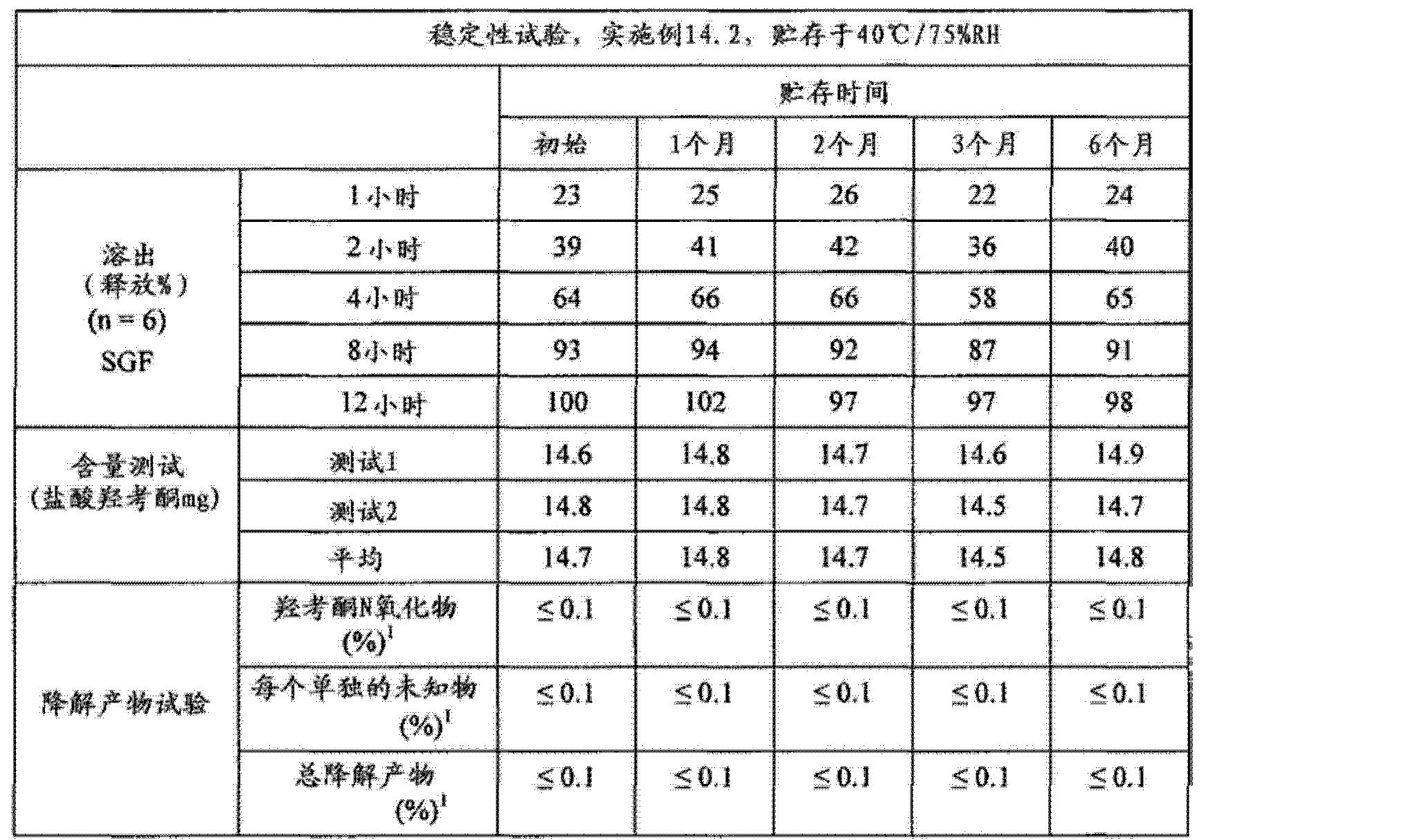 Figure CN102688241AD00951