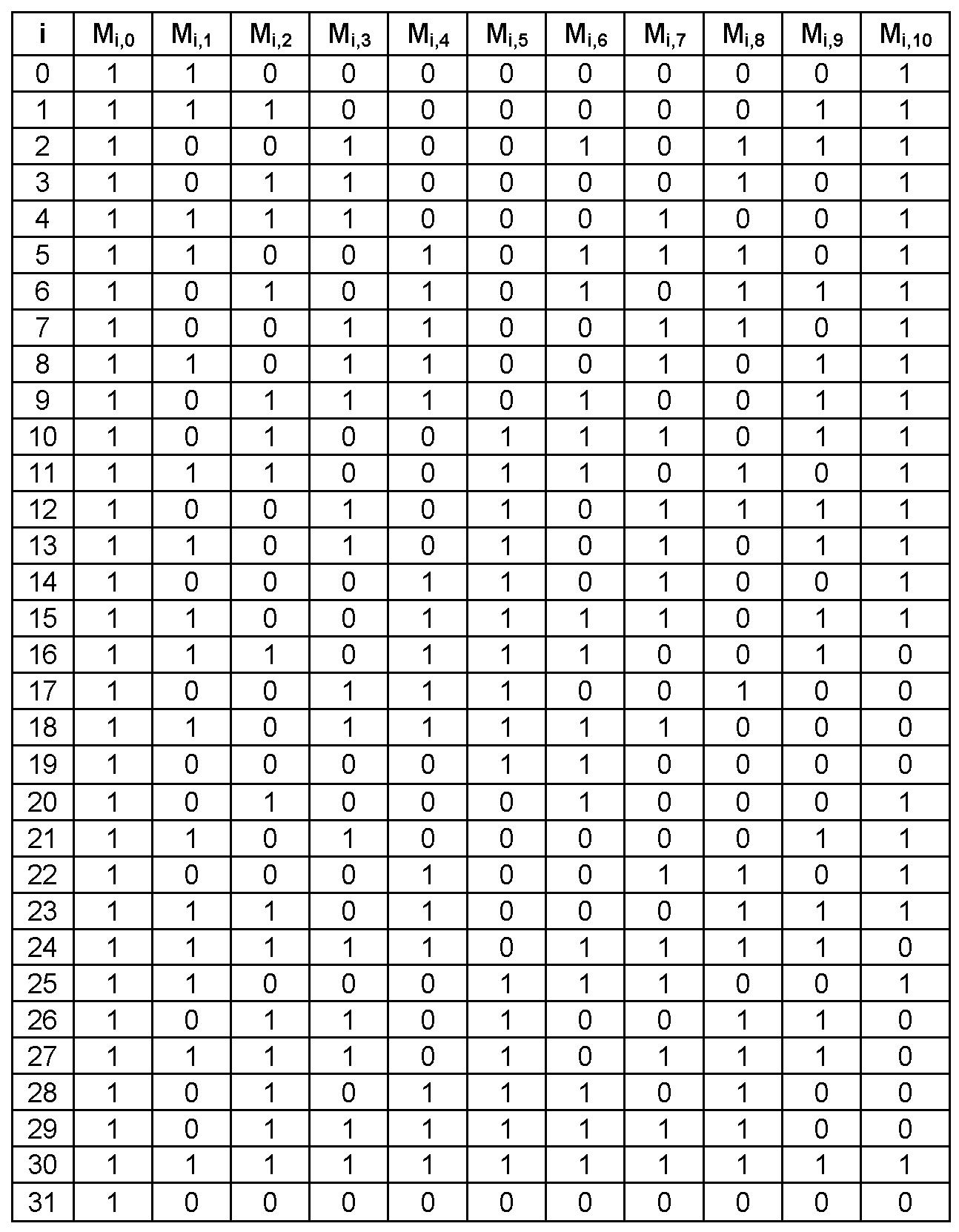 Figure PCTKR2009000499-appb-T000001