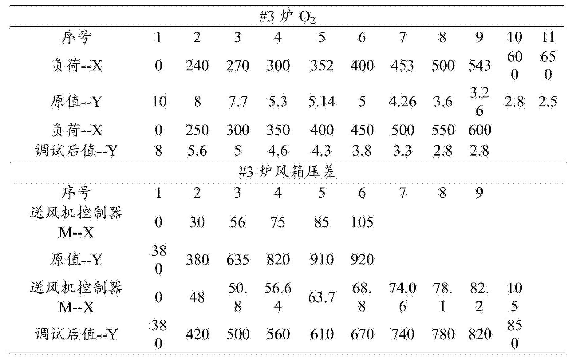 Figure CN105276611BD00091