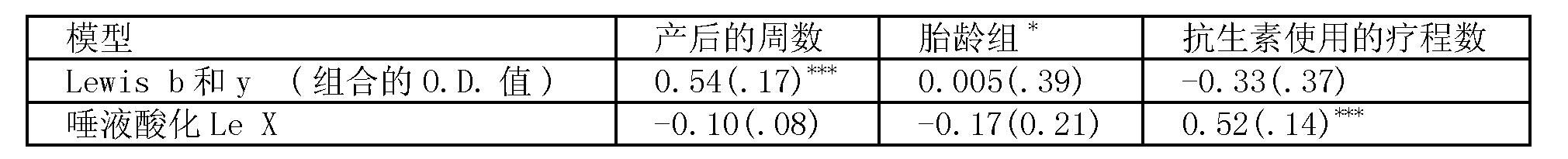 CN101855554B - Use of secretor, Lewis and sialyl antigen