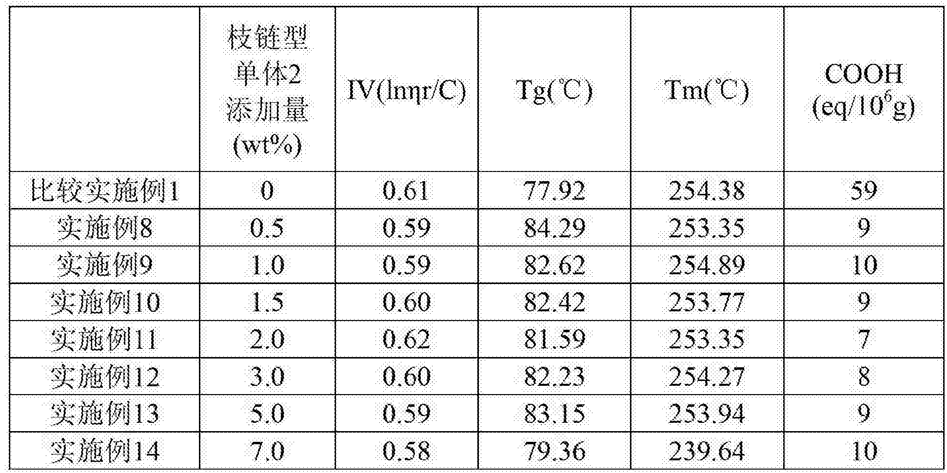 Figure CN104250432BD00081