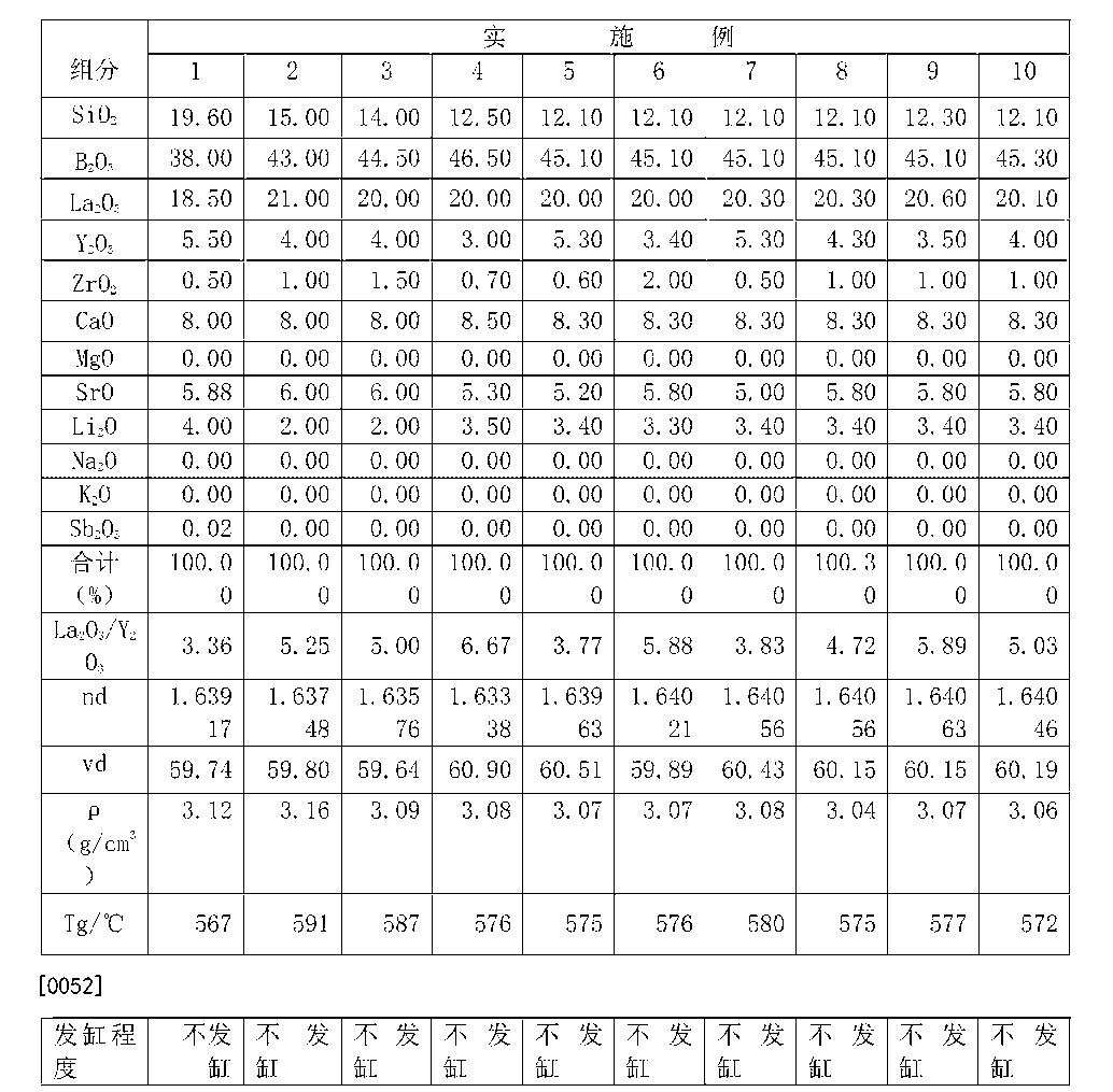 Figure CN105712622AD00071