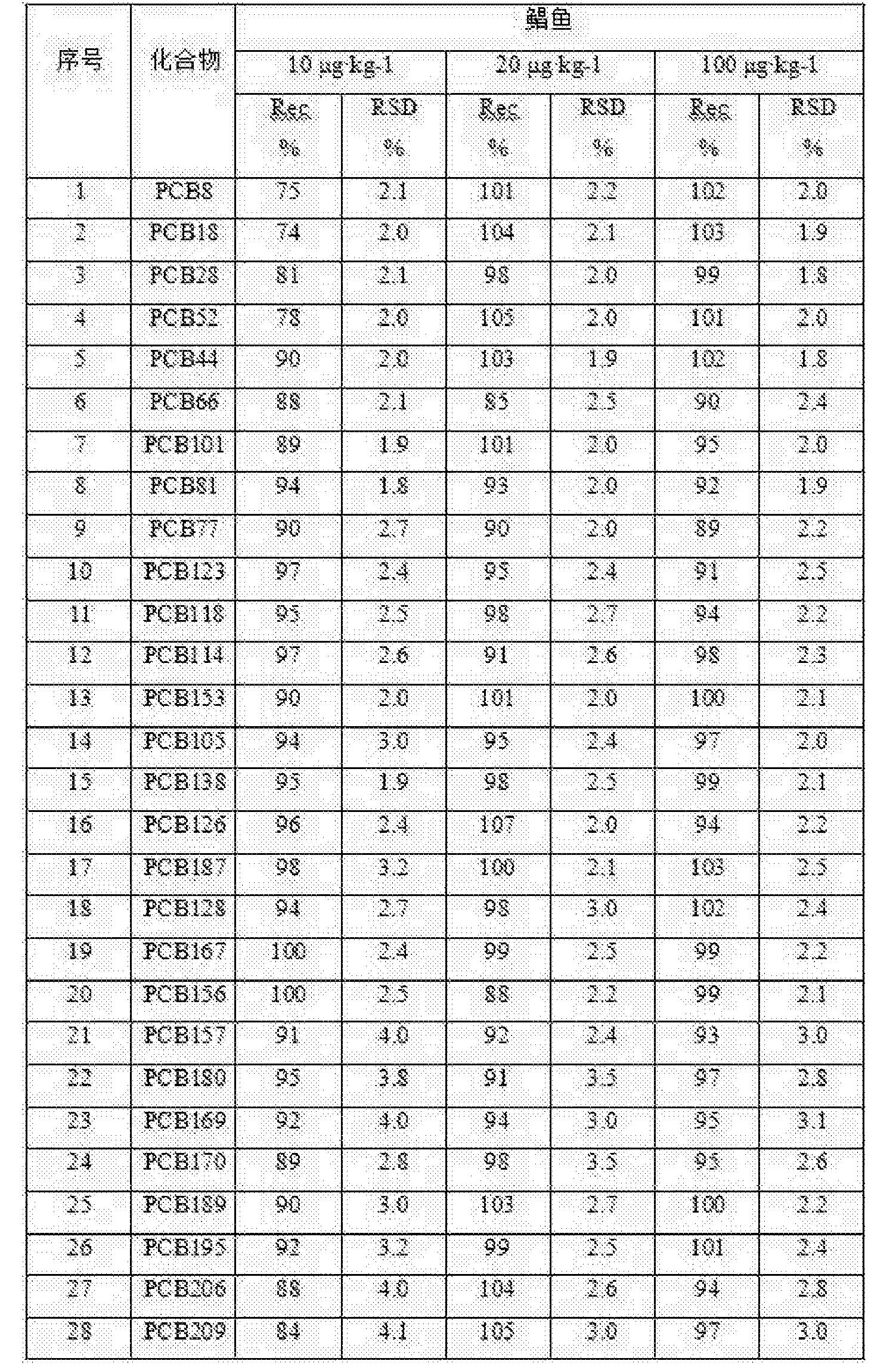 Figure CN105044249BD00071