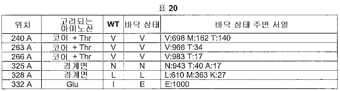 Figure 112005016313609-pct00020