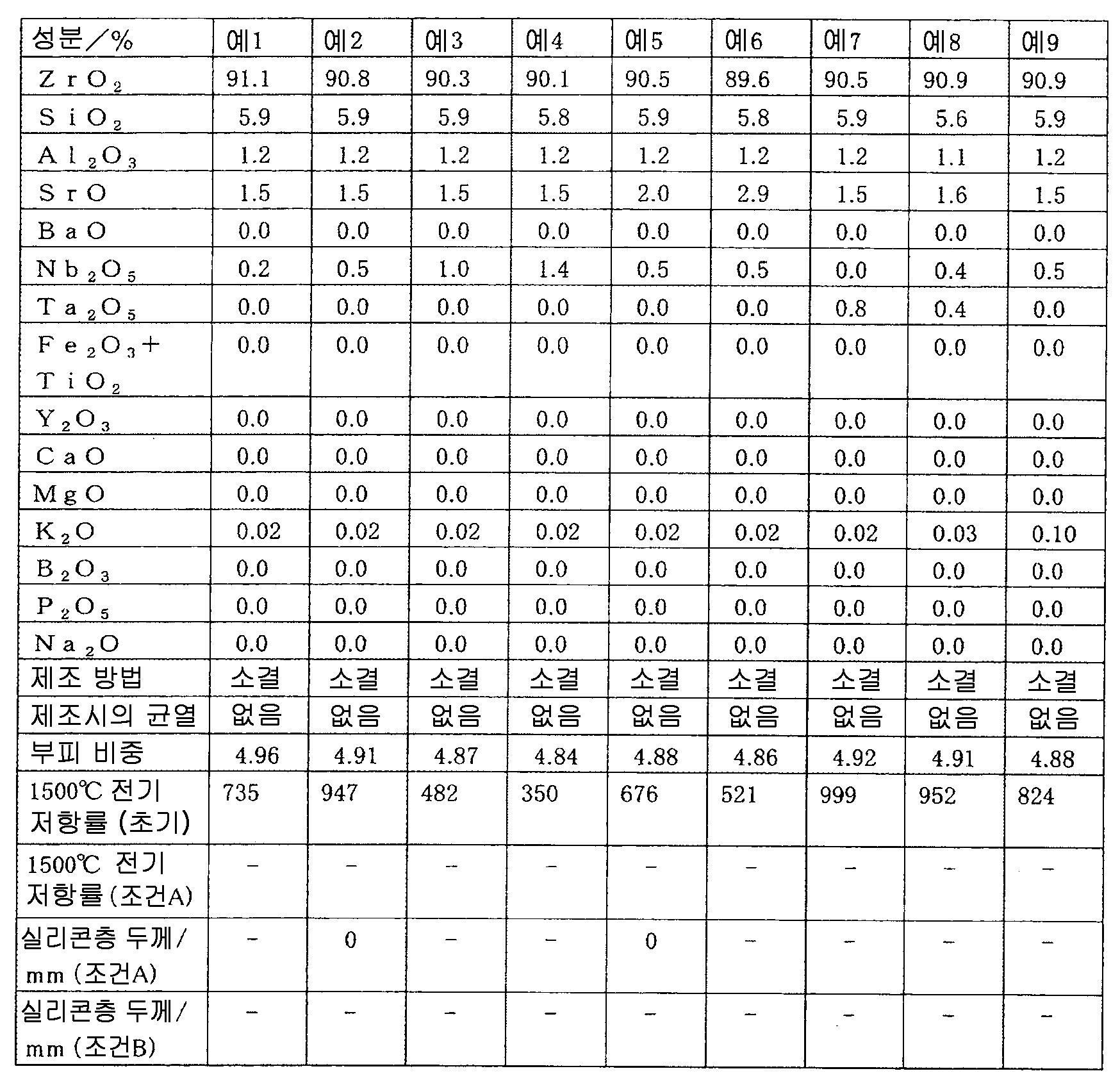 Figure 112011068460347-pct00001
