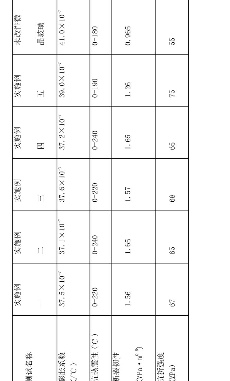 Figure CN101298365BD00081